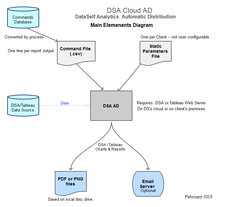 Major elements in the DSA Cloud AD solution.